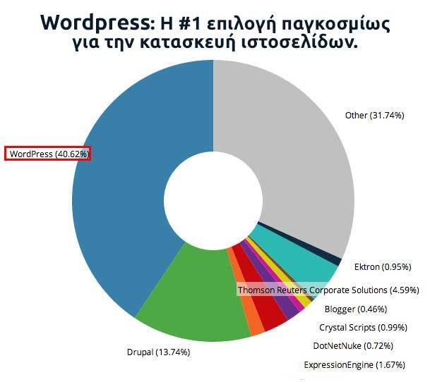 Κατασκευή Eshop με WordPress